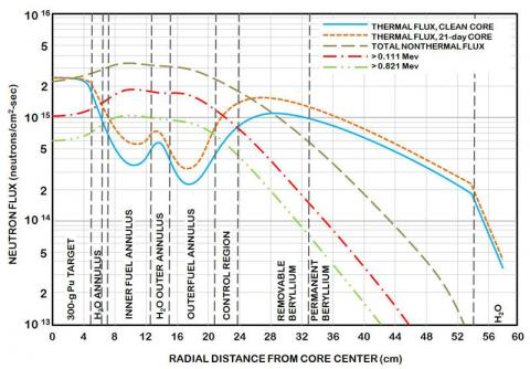 Neutron flux distributions at the core horizontal midplane with HFIR operating at 85MW.