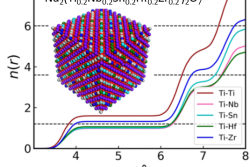 High Entropy Oxide: Local Disorder and Distortions