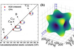 Predicting the elastic properties of high-entropy alloys​