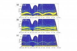 Bose Einstein Condensation  in a Spin-Orbit Coupled Quantum Dimer Magnet (QDM)