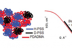 Left: neutron scattering with contrast variation reveals the coil conformation of single polymer molecules in a blend of PSS and PDADMA. Contrast variation is achieved by deuteration of some of the PSS molecules (D-PSS) in the mixture. Right: The slope of the scattering curve exhibits a power law dependence Q-2, which is a characteristic signature of the random coil conformation of a polymer chain molecule.