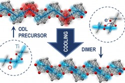 Scientists have collected evidence of local symmetry breaking in a quantum material upon heating. Th