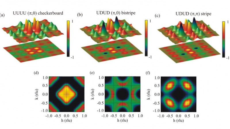 Model electron spin maps of the iron-tellurium-sulfur material. The top row, a-c, shows three models of electron spin correlations, with the red and green colors of the peaks and corresponding planar projections below each model representing oppositely oriented spins. The images on the bottom, d-f, show the resulting neutron scattering patterns for each case.