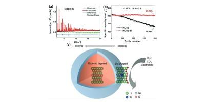 Ti doping enhances performance of high Ni cathodes