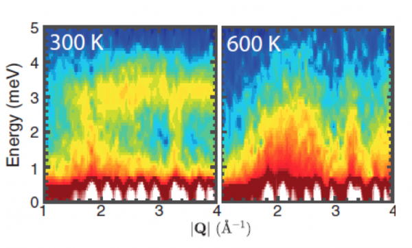 Anharmonicity in the Superionic Conductor AgCrSe2