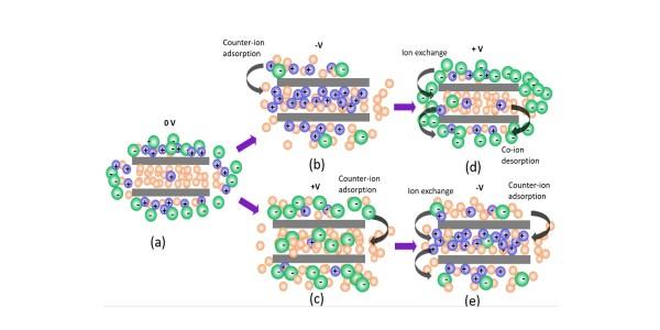 Ion Electrosorption in Metal–Organic Frameworks (MOFs)