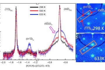 Manipulating Phase Coexistence to Tune Non-Hysteretic Superelasticity in a Metal