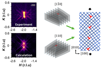 Irreversible, plastic deformation causes extended crystalline defects in the quantum material stront