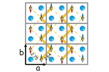 Modulated charge density (thick and thin yellow lines)  alternates between zig-zag chains in the Fe square layer, forming a bond-order wave.  Iron spins adopt a bicollinear magnetic structure associated with the BOW state.