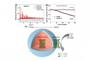 (a) Rietveld refinement of Ti doped LiNi0.8Co0.2O2  (b) Enhanced cyclability with Ti doping (c) schematics showing how doping effects at the cathode surface lead to improved performance. 